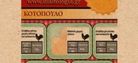 Κοτόπουλο και θερμίδες: Γνωρίζετε τα είδη του κοτόπουλου;