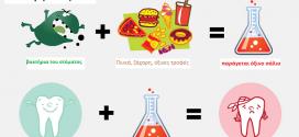 Στοματική υγιεινή και τροφές : ο κανόνας 3Χ3Χ3