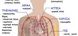 Πνευμονία και διατροφή