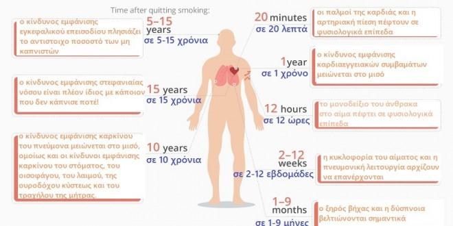 Διακοπή του καπνίσματος: τα οφέλη για την υγεία