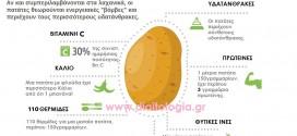 Πατάτα: 5+1 πληροφορίες για την πατάτα