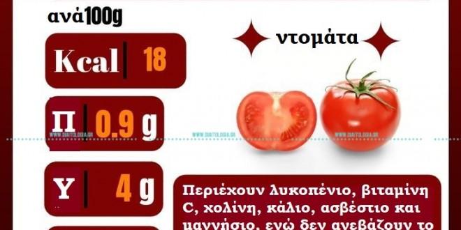 Ουρικό οξύ και ντομάτα: τελικά υπάρχει συσχετισμός;