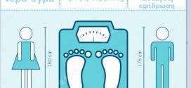 Ζύγιση και διακυμάνσεις του βάρους