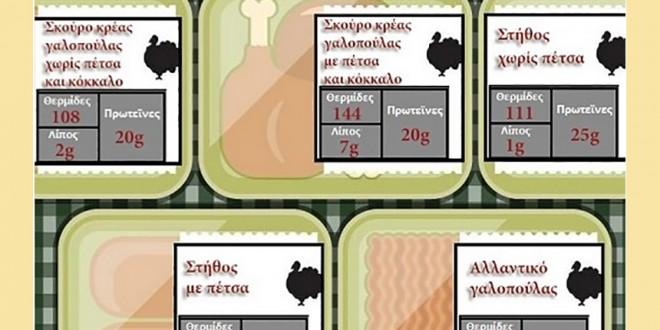 Γαλοπούλα και θερμίδες – Γνωρίζετε πόσες θερμίδες έχει η γιορτινή γαλοπούλα;