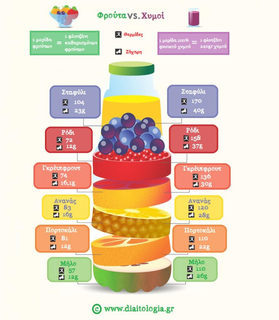 φυσικοί χυμοί φρούτων και θερμίδες