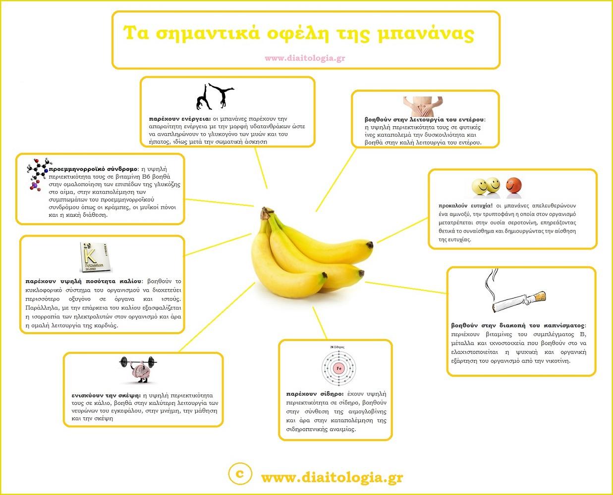 μπανάνα inf