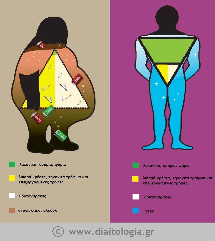 Σωματικό λίπος και περιττό βάρος