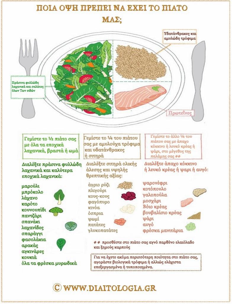 Μερίδες τροφίμων