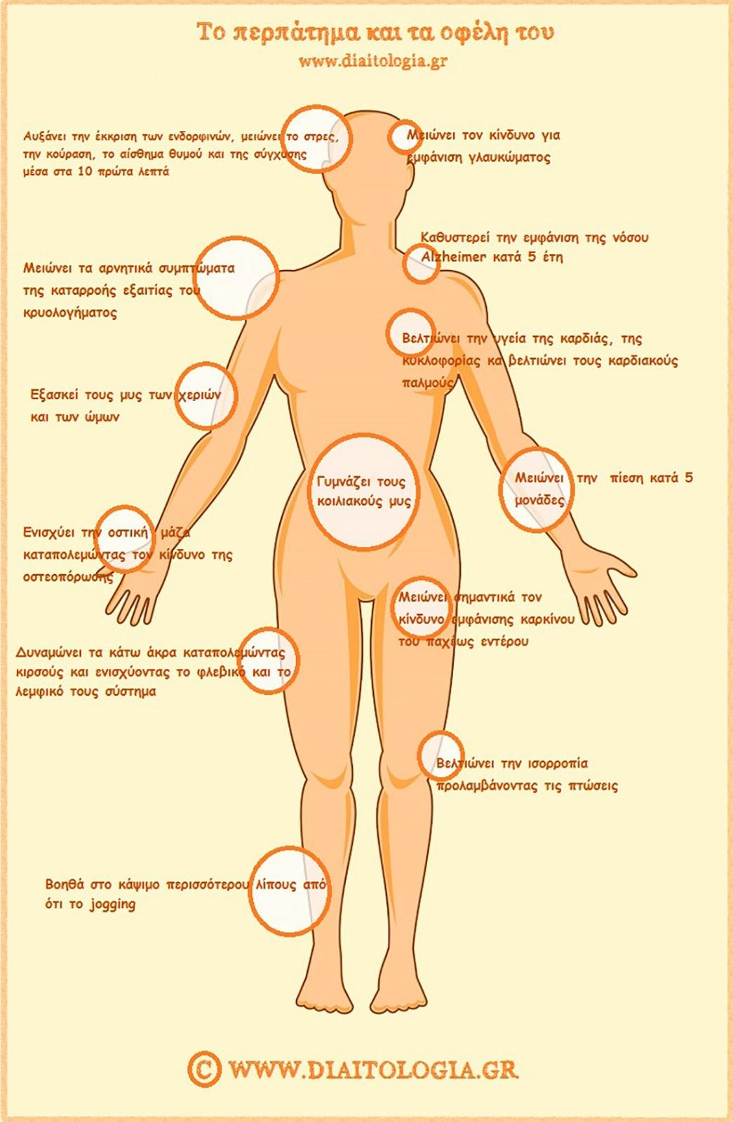 Περπάτημα και οφέλη για την υγεία