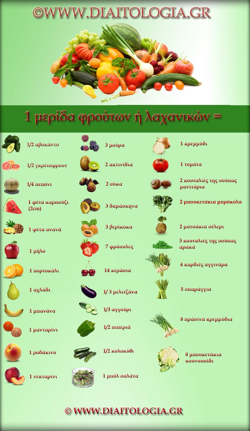 Μερίδες λαχανικών