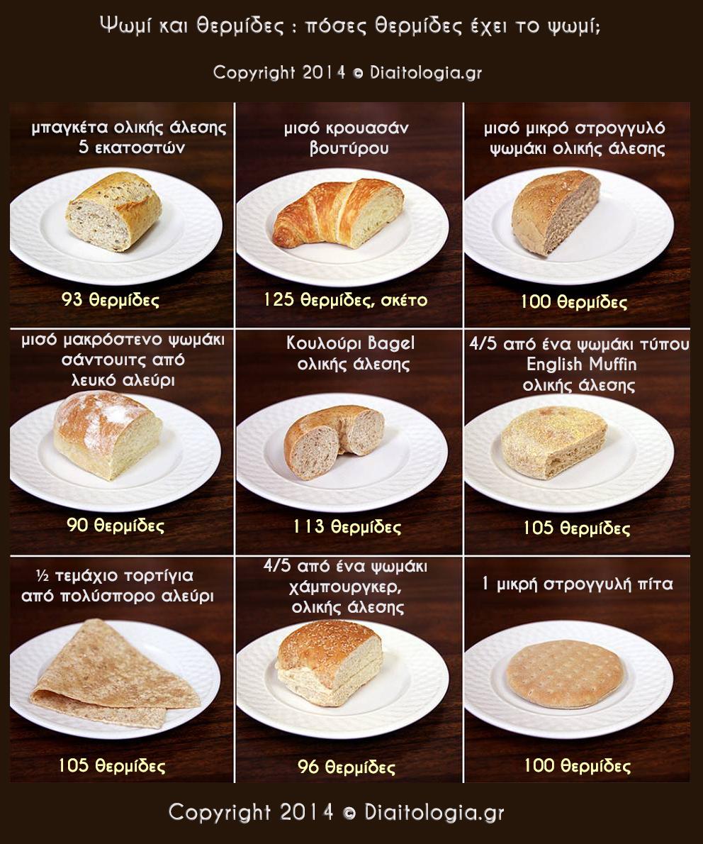 Ψωμί και θερμίδες