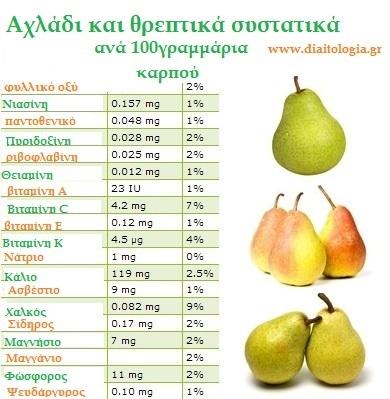 αχλάδι και θρεπτικά συστατικά