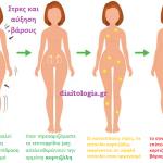 Στρες και αύξηση βάρους
