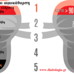 διατροφή και αιμοκάθαρση: ένα πλήρες διαιτολόγιο