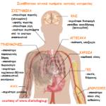 τα βασικά συμπτώματα της ιογενούς πνευμονίας