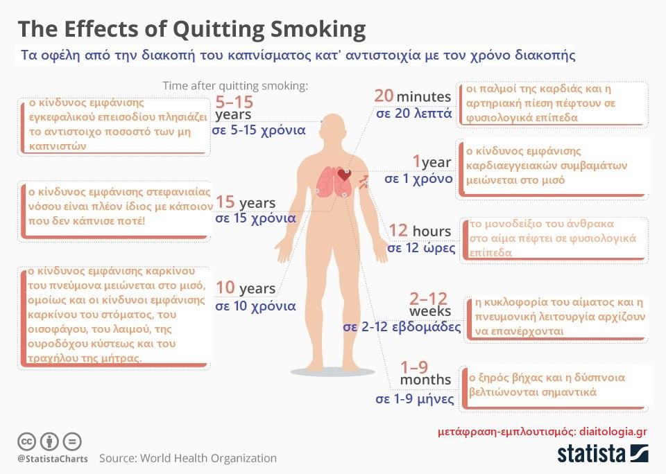 Διακοπή του καπνίσματος: τα οφέλη για την υγεία!