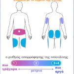 ένεση ινσουλίνης και απορρόφηση